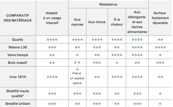 Comparación de materiales para elegir e instalar una encimera de cocina: Índice de resistencia a impactos y rayones, facilidad y mantenimiento de la encimera