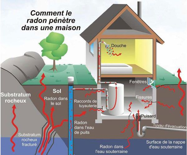 Radón